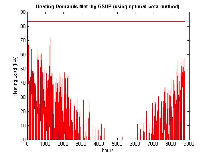 Heating Demands Met by GSHP