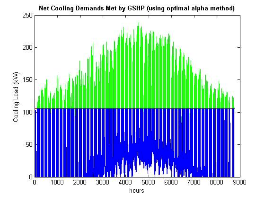 Net Cooling Demands Met by GSHP