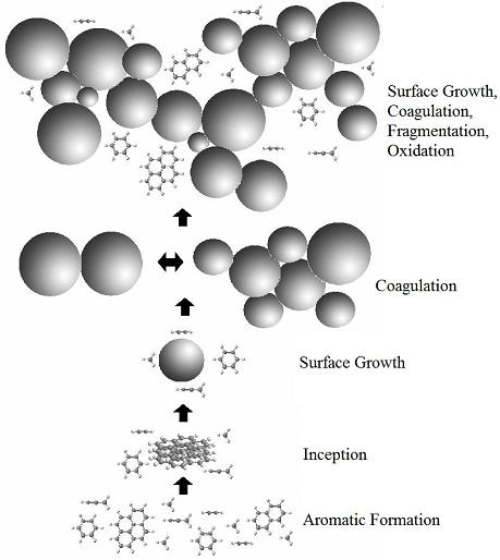 Soot Growth Model